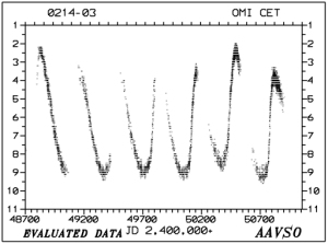 Galactic Geography: graph of Mira light curve.